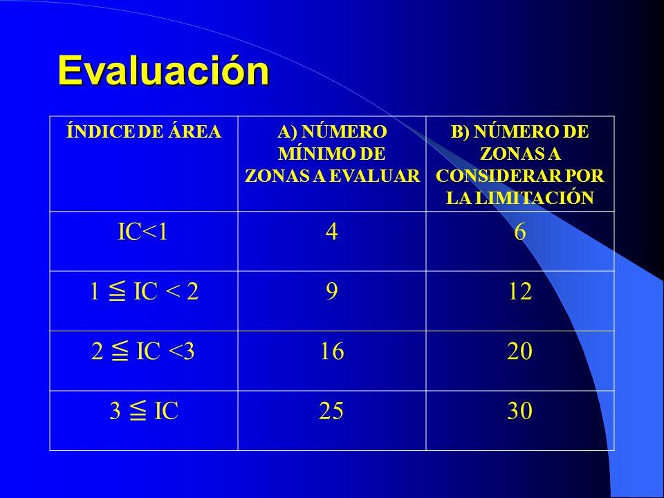 Evaluación IC<1 4 6 1 ≦ IC < 2 9 12 2 ≦ IC <3 16 20 3 ≦ IC 25