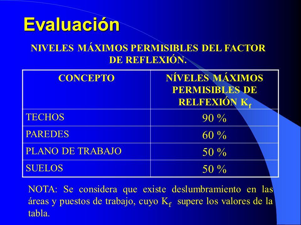 Evaluación NIVELES MÁXIMOS PERMISIBLES DEL FACTOR DE REFLEXIÓN. CONCEPTO. NÍVELES MÁXIMOS PERMISIBLES DE RELFEXIÓN Kf.