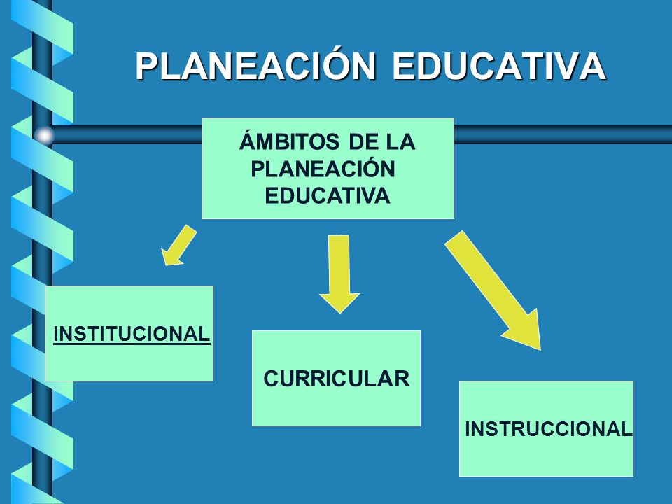 PLANEACIÓN EDUCATIVA ÁMBITOS DE LA PLANEACIÓN EDUCATIVA CURRICULAR