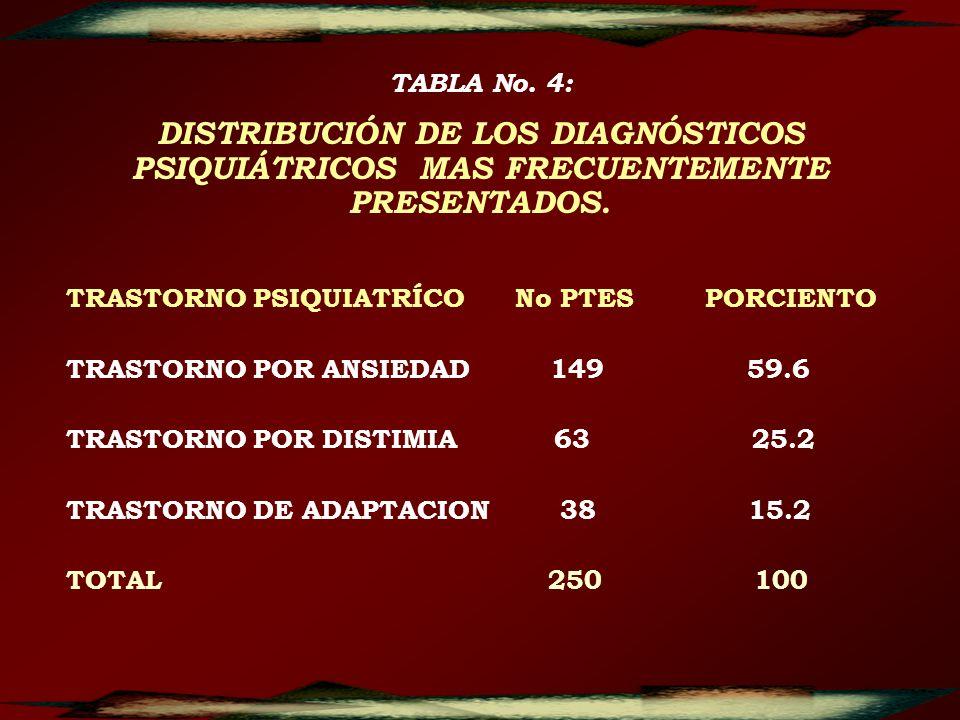 TABLA No. 4:DISTRIBUCIÓN DE LOS DIAGNÓSTICOS PSIQUIÁTRICOS MAS FRECUENTEMENTE PRESENTADOS. TRASTORNO PSIQUIATRÍCO No PTES PORCIENTO.