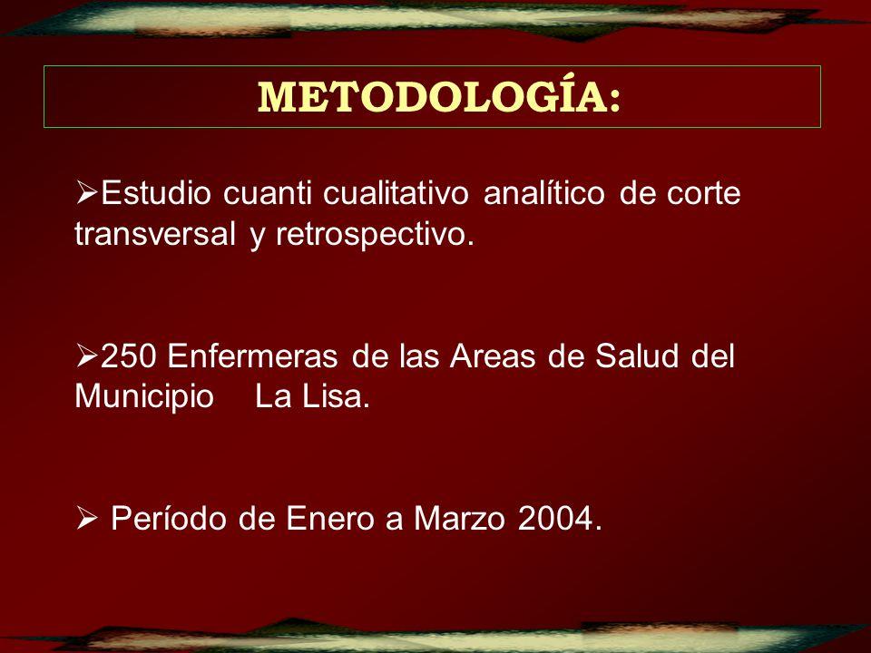 METODOLOGÍA:Estudio cuanti cualitativo analítico de corte transversal y retrospectivo.