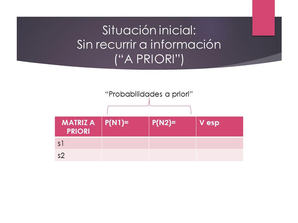 Situación inicial: Sin recurrir a información ( A PRIORI )