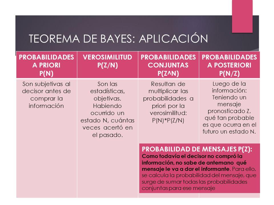 TEOREMA DE BAYES: APLICACIÓN