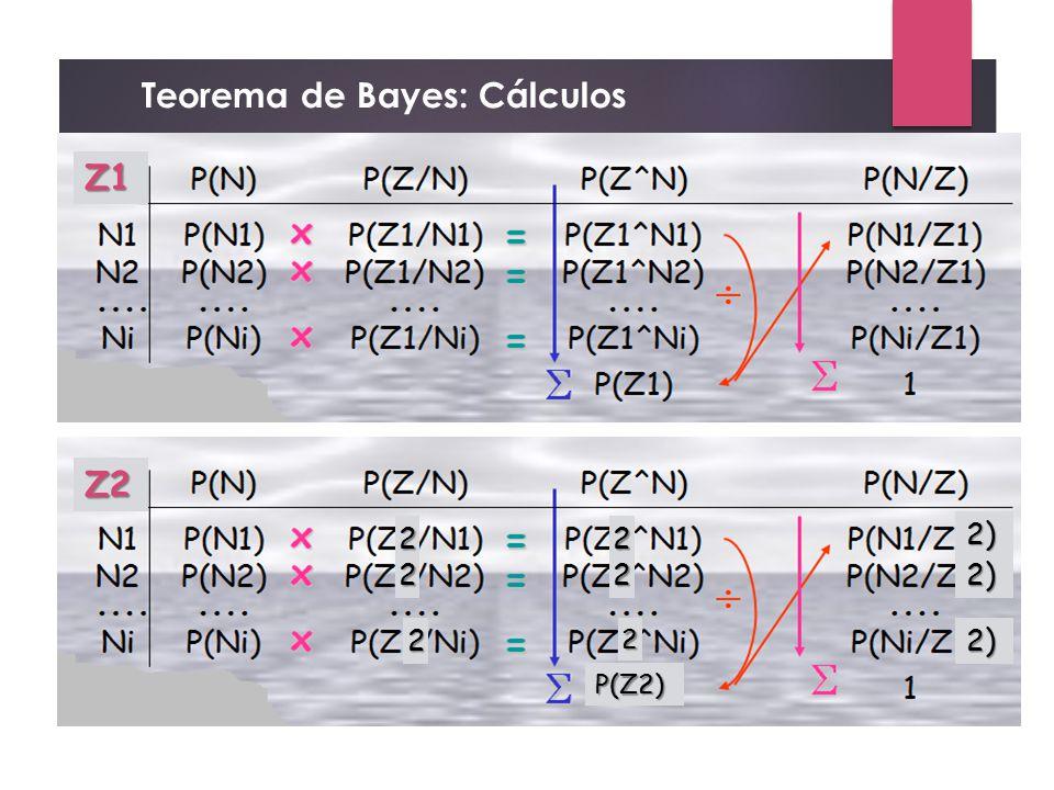 Teorema de Bayes: Cálculos