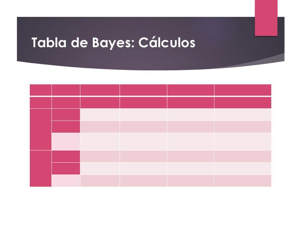 Tabla de Bayes: Cálculos