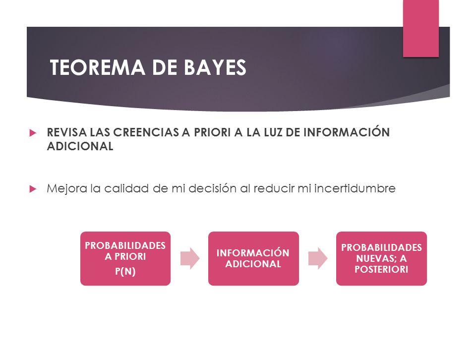 TEOREMA DE BAYES REVISA LAS CREENCIAS A PRIORI A LA LUZ DE INFORMACIÓN ADICIONAL. Mejora la calidad de mi decisión al reducir mi incertidumbre.