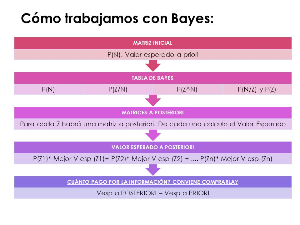 Cómo trabajamos con Bayes: