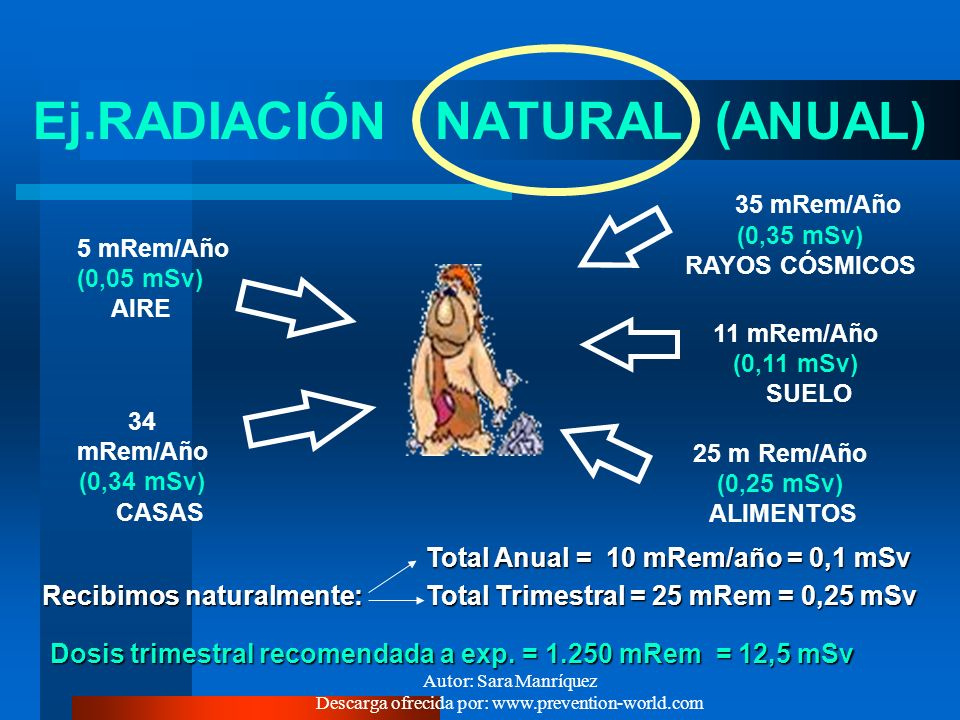 Ej.RADIACIÓN NATURAL (ANUAL)