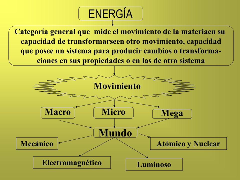 ENERGÍA Mundo Movimiento Macro Micro Mega