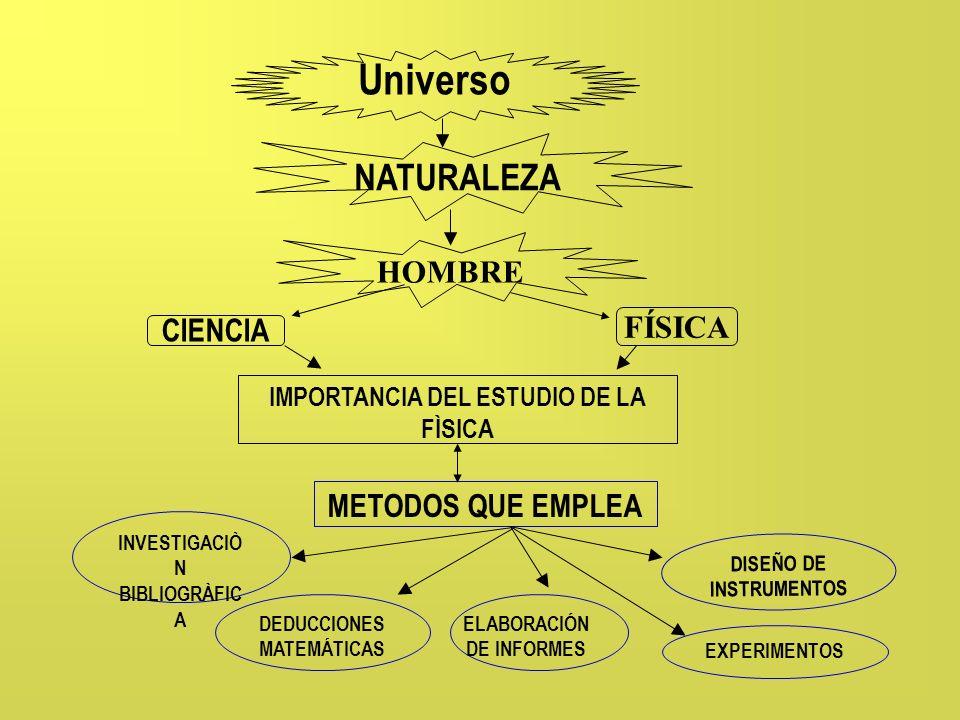Universo NATURALEZA HOMBRE FÍSICA CIENCIA METODOS QUE EMPLEA