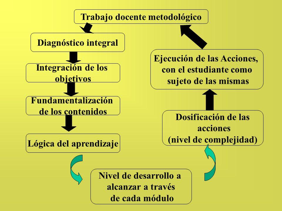 Trabajo docente metodológico