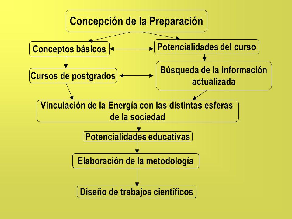 Concepción de la Preparación