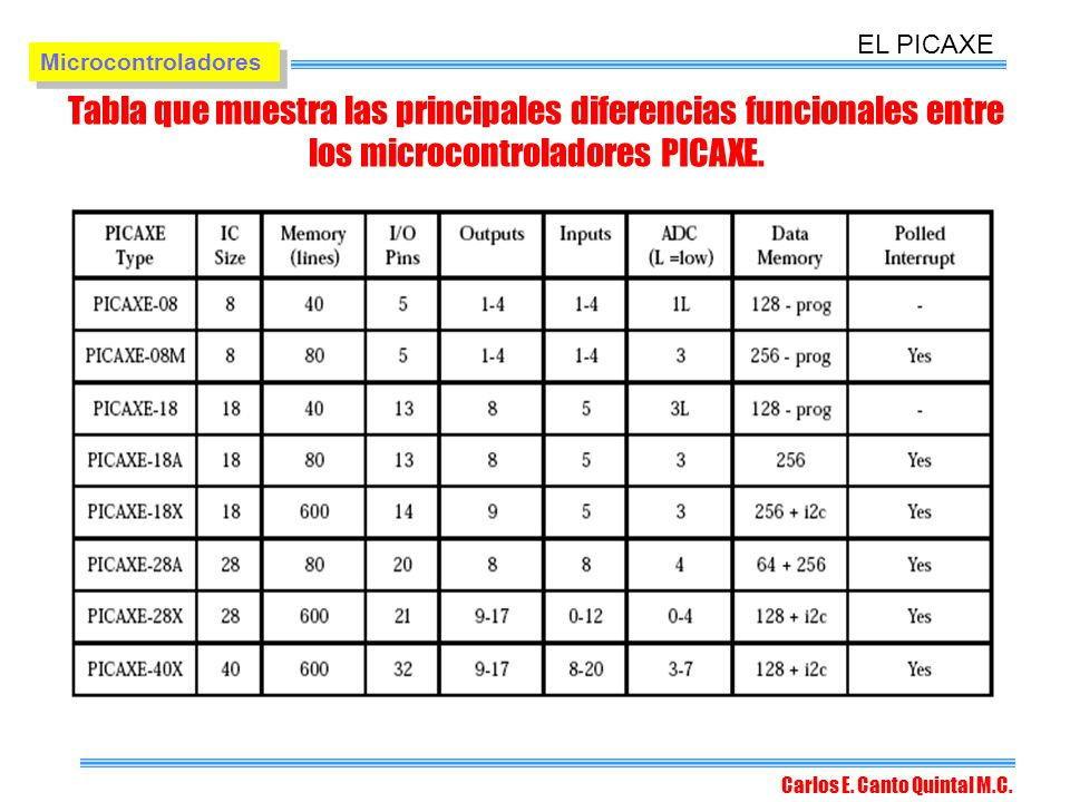 EL PICAXE Microcontroladores. Tabla que muestra las principales diferencias funcionales entre los microcontroladores PICAXE.