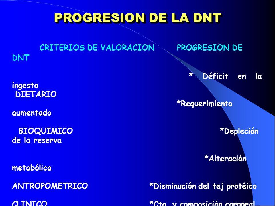 PROGRESION DE LA DNT CRITERIOS DE VALORACION PROGRESION DE DNT