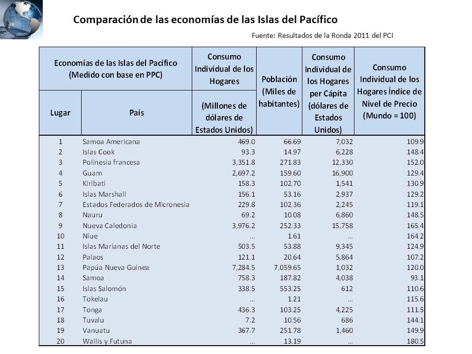 Comparación de las economías de las Islas del Pacífico