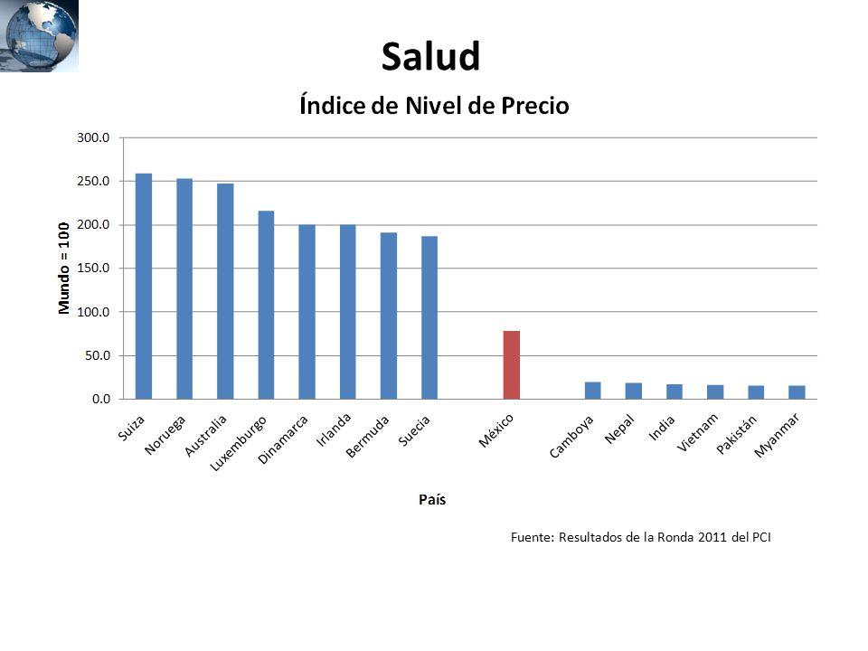 Salud Fuente: Resultados de la Ronda 2011 del PCI