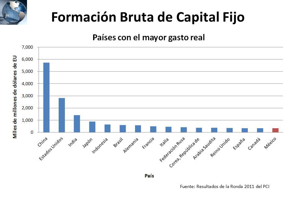 Formación Bruta de Capital Fijo