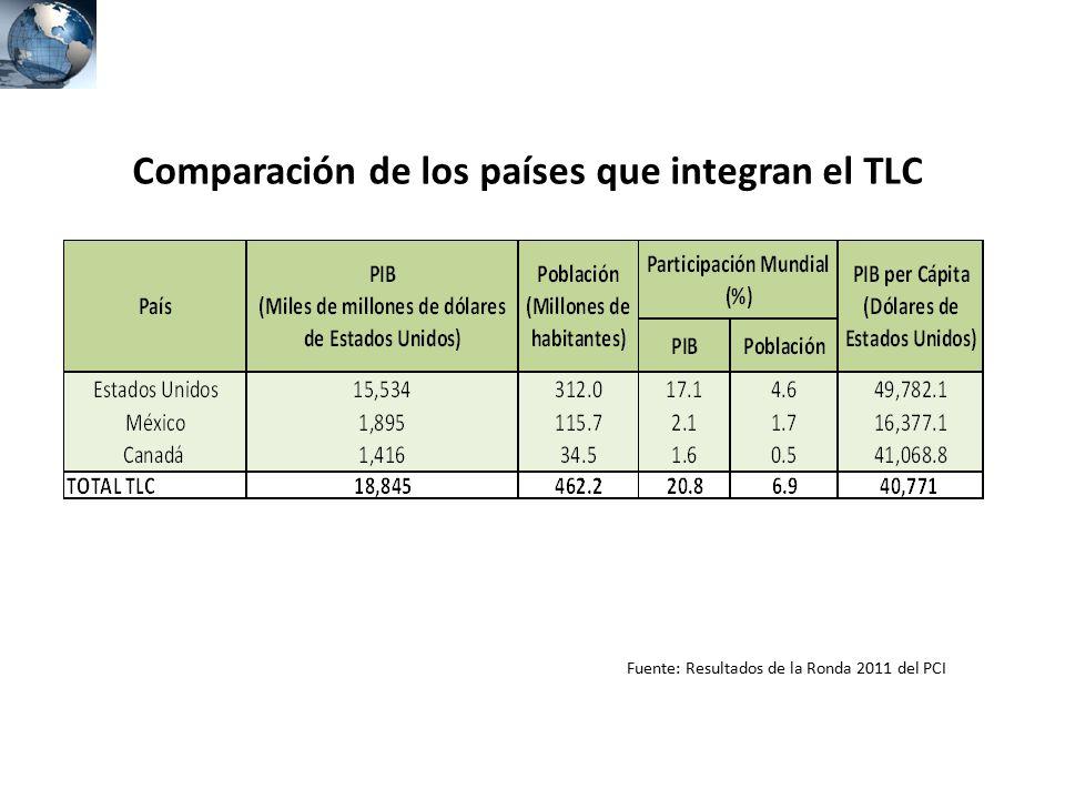 Comparación de los países que integran el TLC