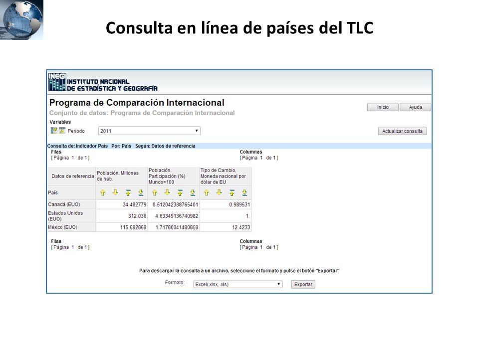 Consulta en línea de países del TLC
