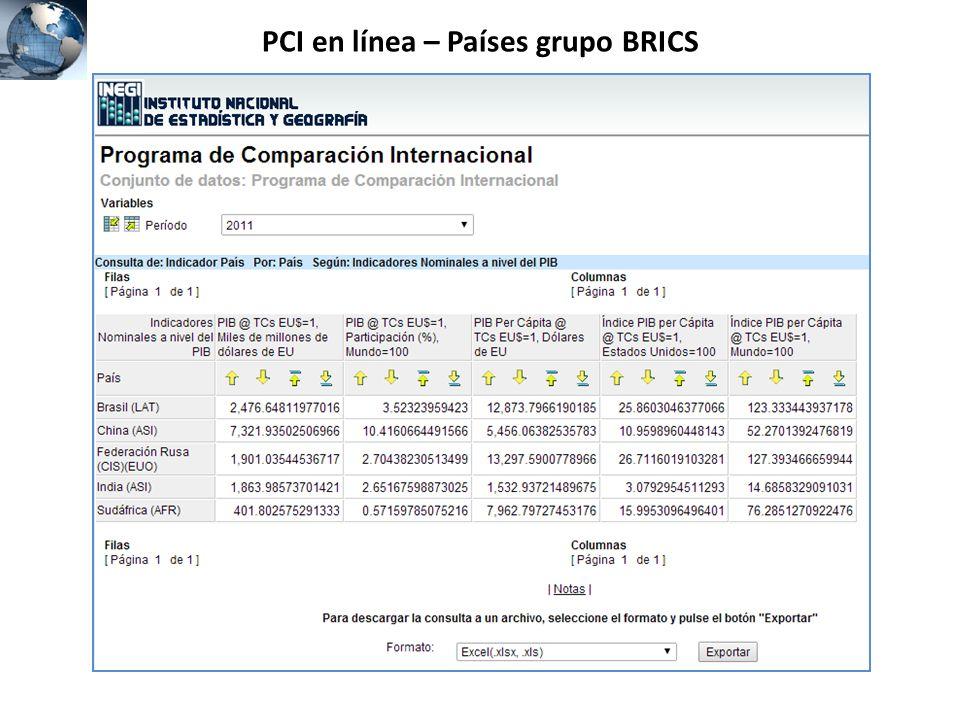 PCI en línea – Países grupo BRICS