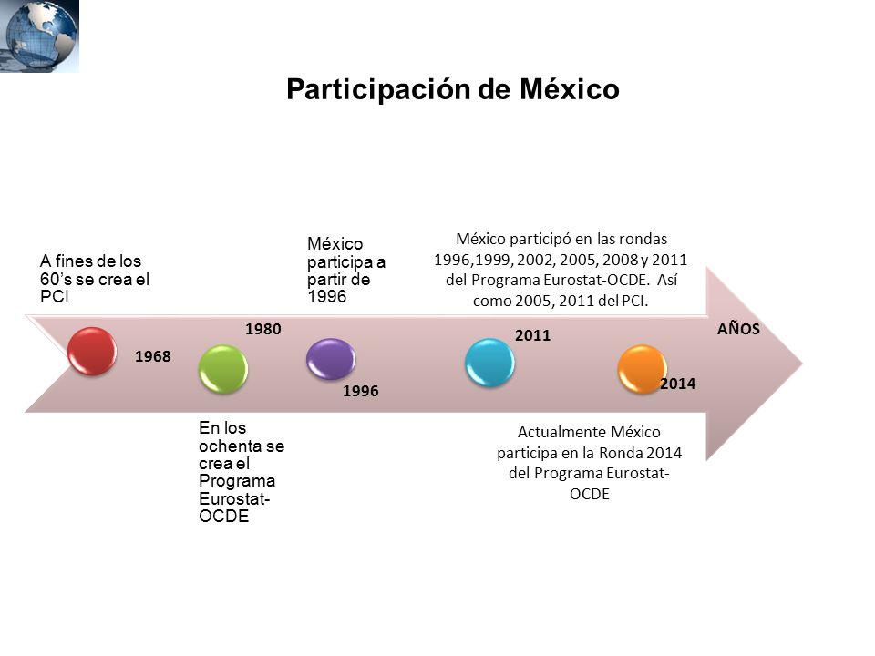 Participación de México