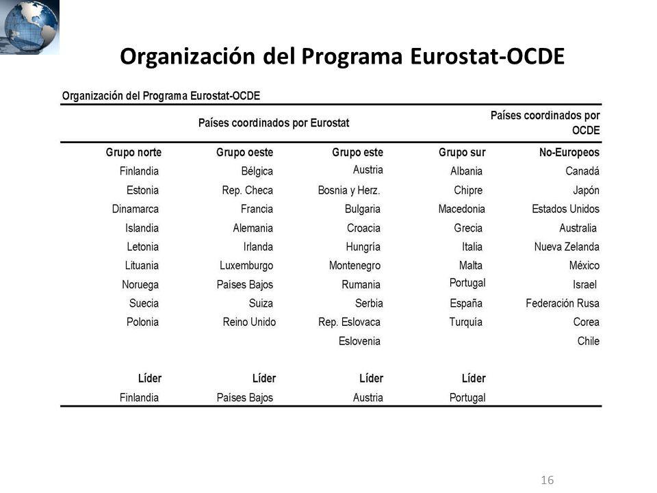 Organización del Programa Eurostat-OCDE