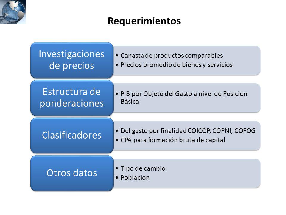 Requerimientos Investigaciones de precios