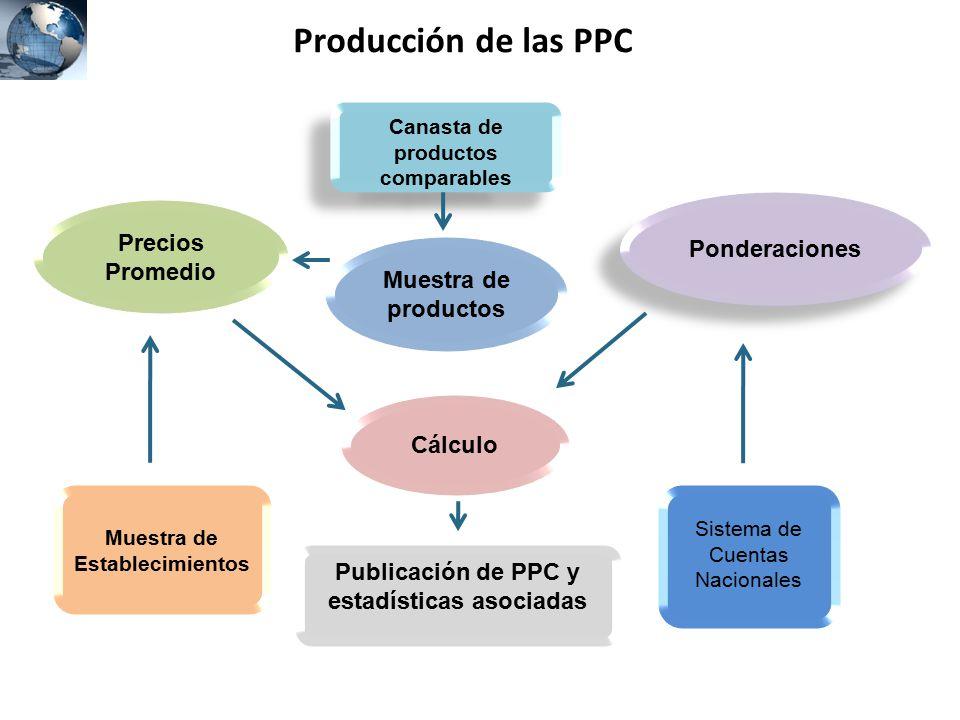 Producción de las PPC Precios Ponderaciones Promedio