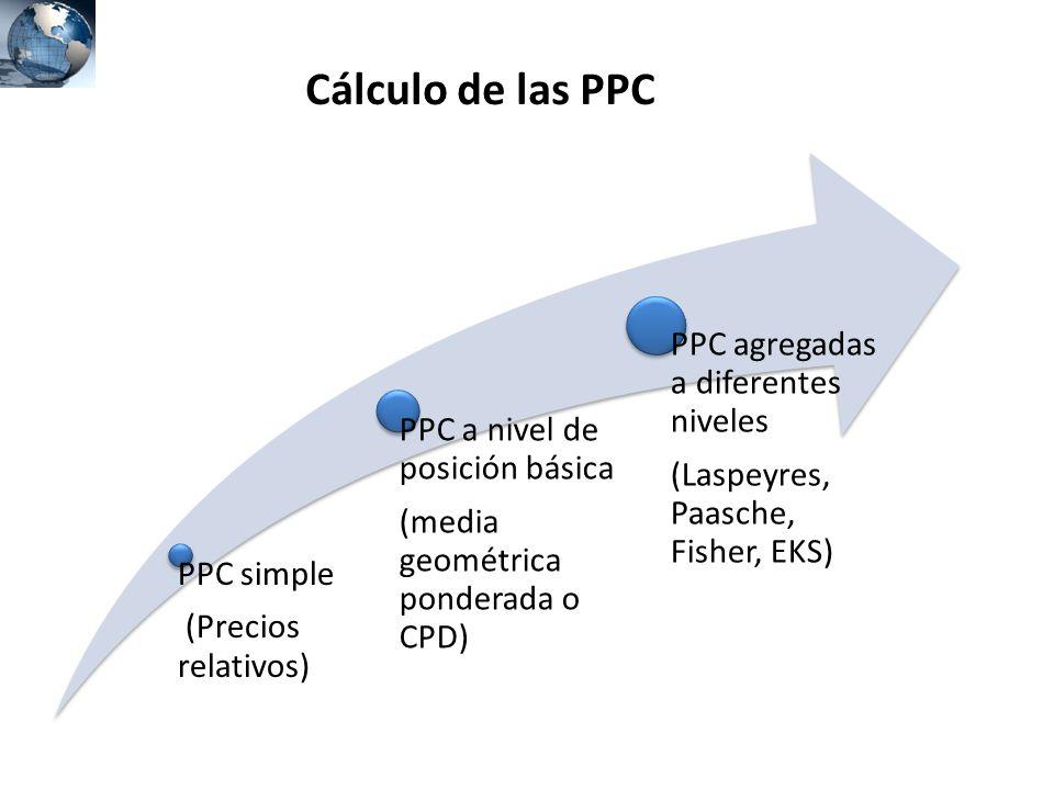 Cálculo de las PPC PPC agregadas a diferentes niveles