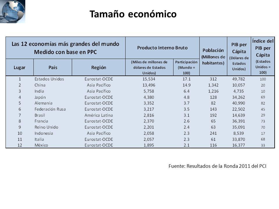 Tamaño económico Fuente: Resultados de la Ronda 2011 del PCI