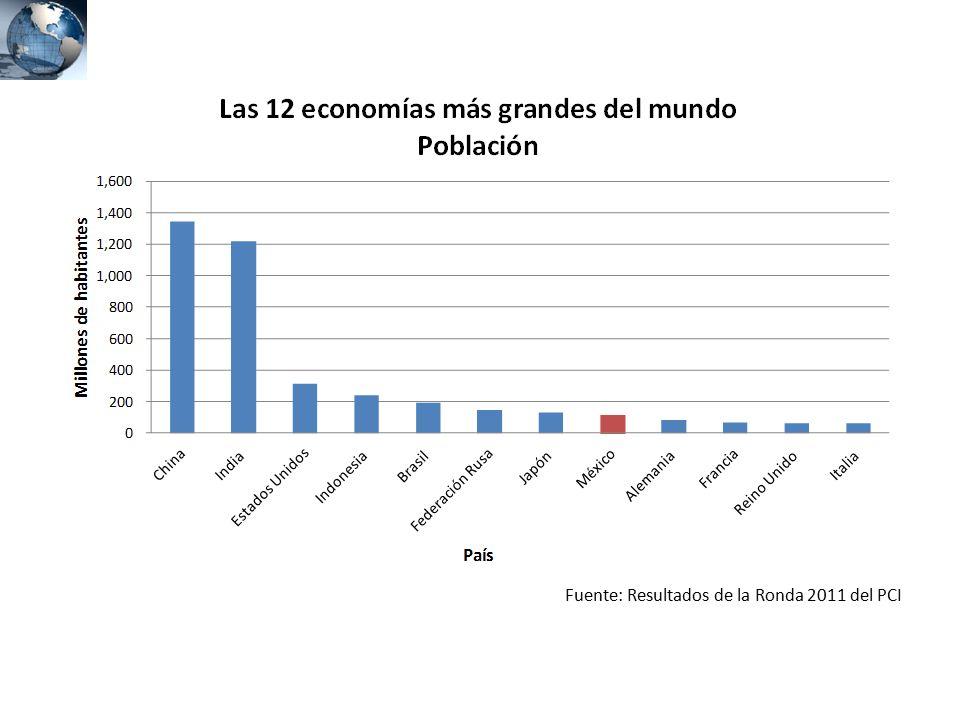 Fuente: Resultados de la Ronda 2011 del PCI