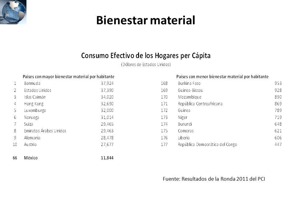 Bienestar material Fuente: Resultados de la Ronda 2011 del PCI