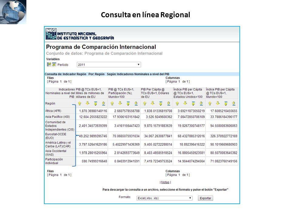 Consulta en línea Regional