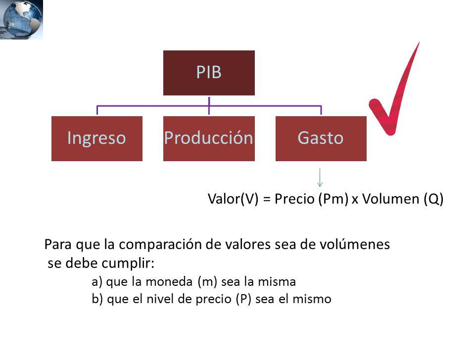 PIB Ingreso Producción Gasto Valor(V) = Precio (Pm) x Volumen (Q)