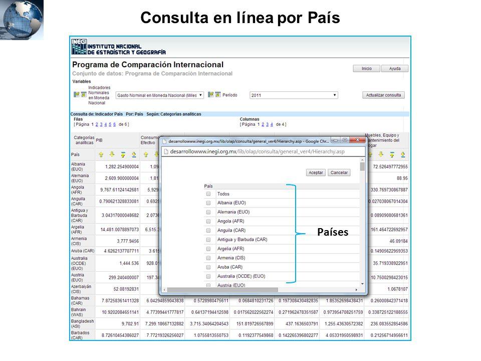 Consulta en línea por País