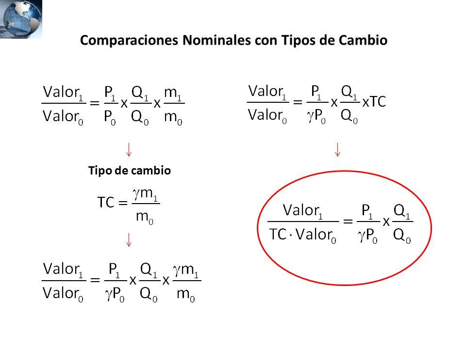 Comparaciones Nominales con Tipos de Cambio