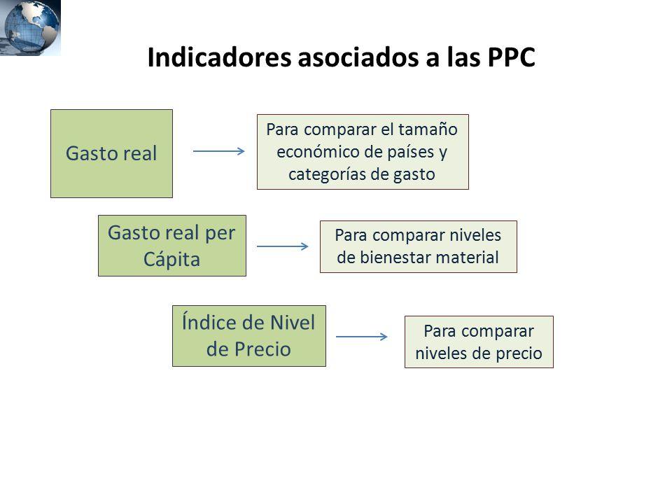 Indicadores asociados a las PPC