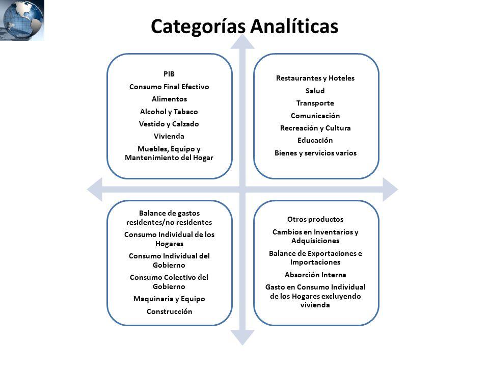 Categorías Analíticas