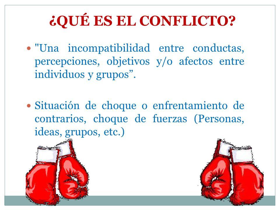 ¿QUÉ ES EL CONFLICTO Una incompatibilidad entre conductas, percepciones, objetivos y/o afectos entre individuos y grupos .