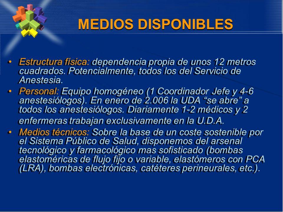 MEDIOS DISPONIBLES Estructura física: dependencia propia de unos 12 metros cuadrados. Potencialmente, todos los del Servicio de Anestesia.