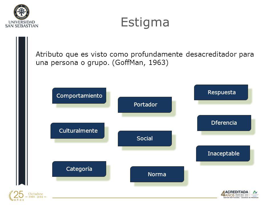 Estigma Atributo que es visto como profundamente desacreditador para una persona o grupo. (GoffMan, 1963)
