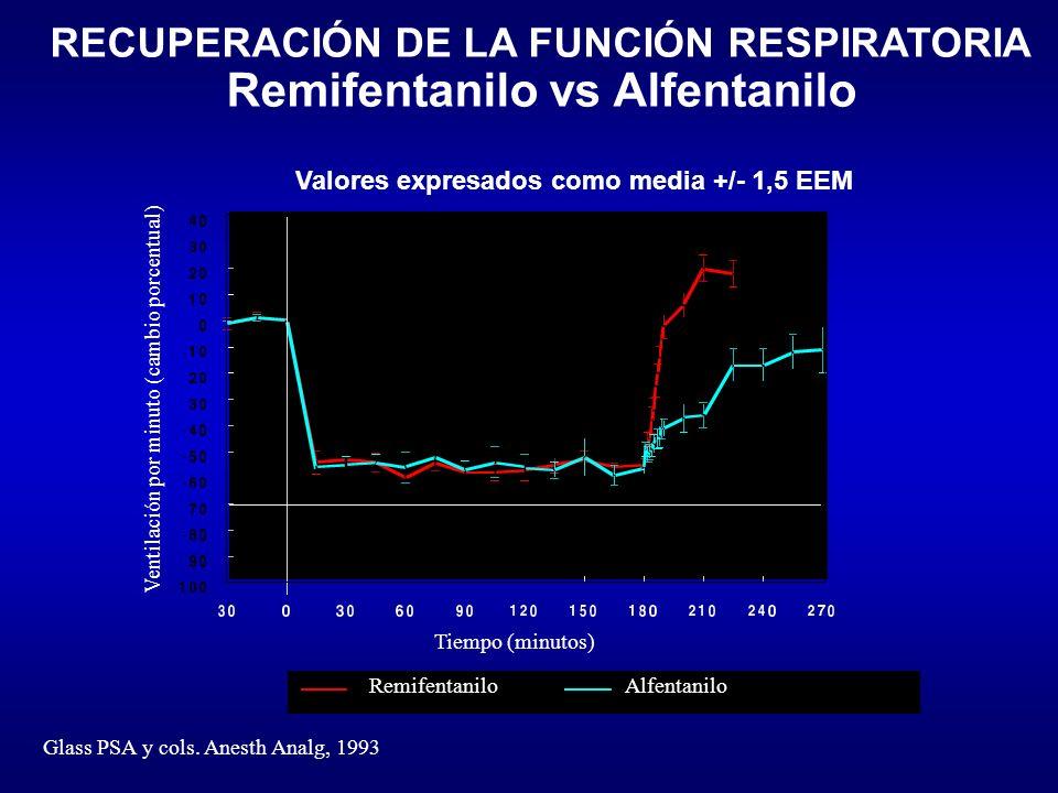 RECUPERACIÓN DE LA FUNCIÓN RESPIRATORIA Remifentanilo vs Alfentanilo