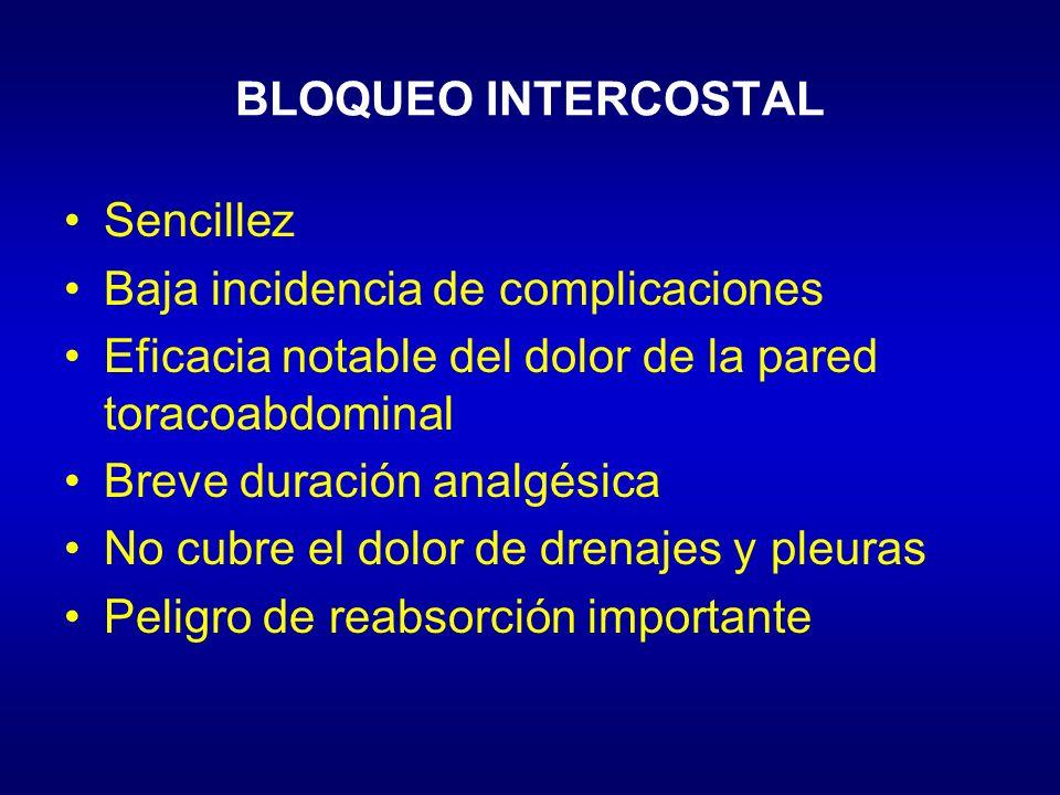 BLOQUEO INTERCOSTAL Sencillez. Baja incidencia de complicaciones. Eficacia notable del dolor de la pared toracoabdominal.