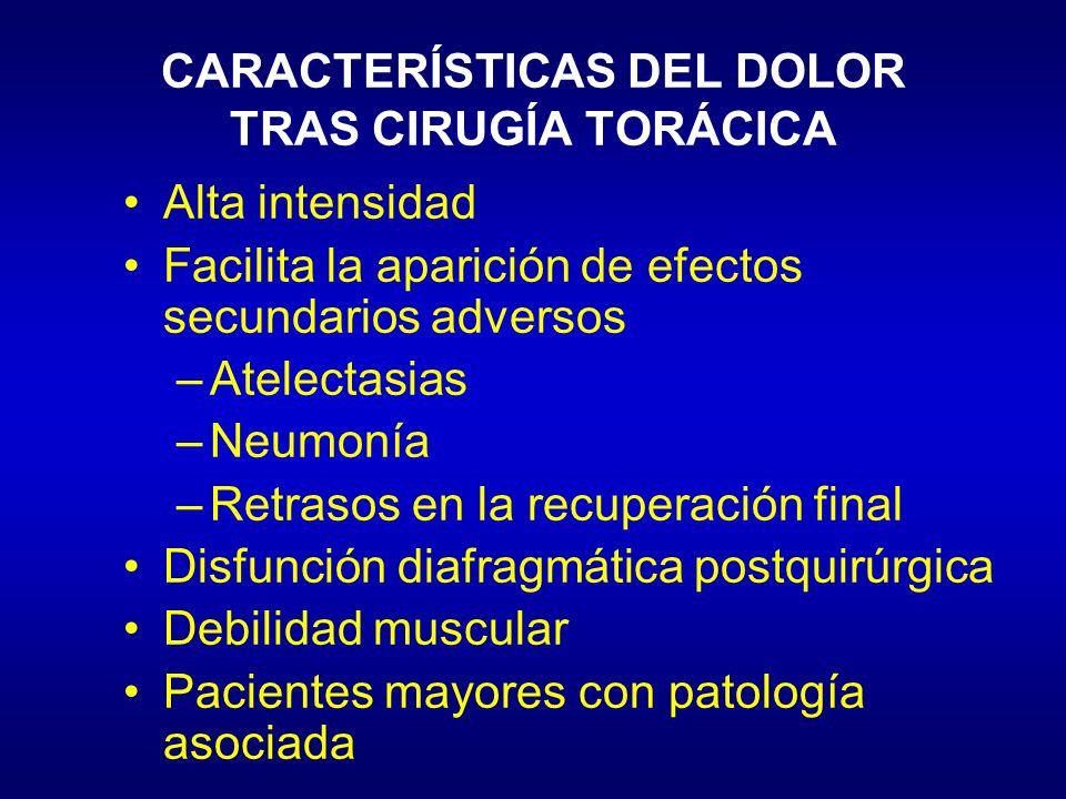 CARACTERÍSTICAS DEL DOLOR TRAS CIRUGÍA TORÁCICA