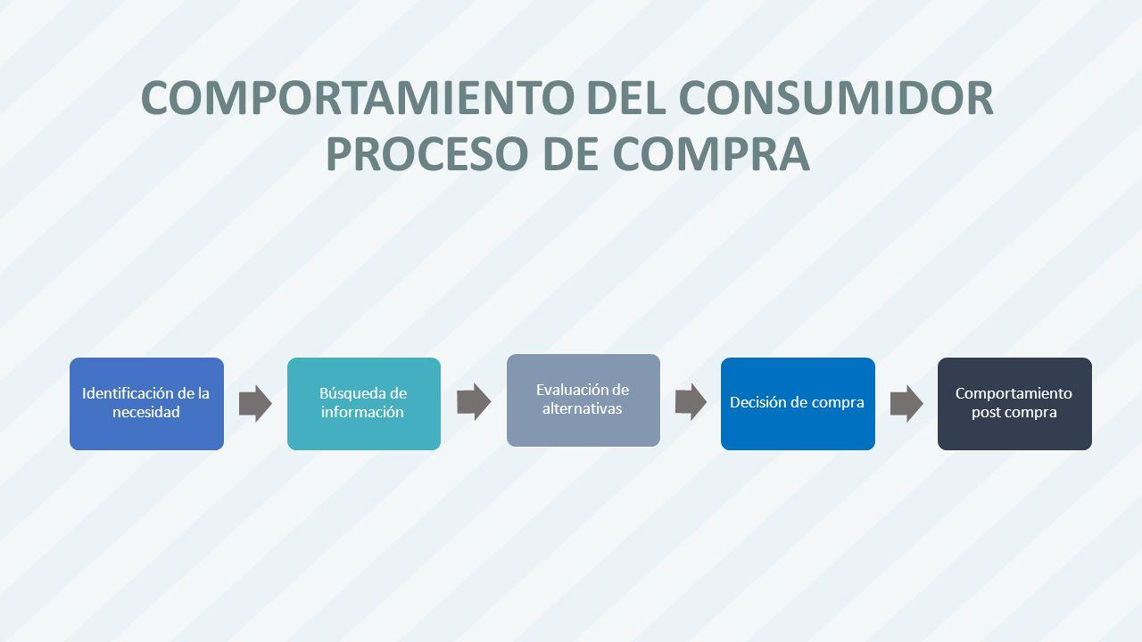 COMPORTAMIENTO DEL CONSUMIDOR PROCESO DE COMPRA
