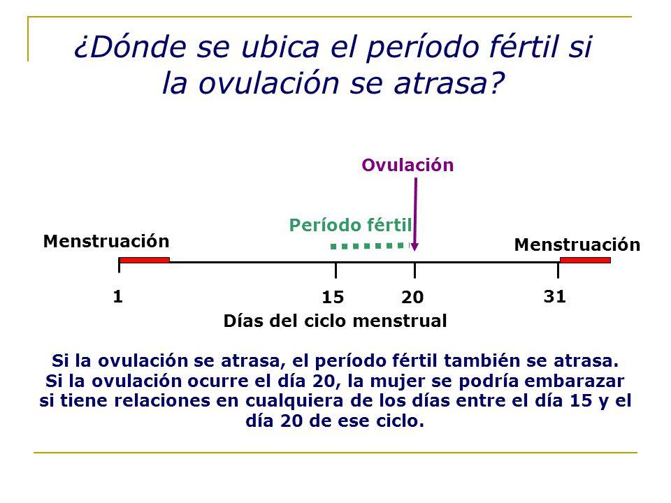 ¿Dónde se ubica el período fértil si la ovulación se atrasa
