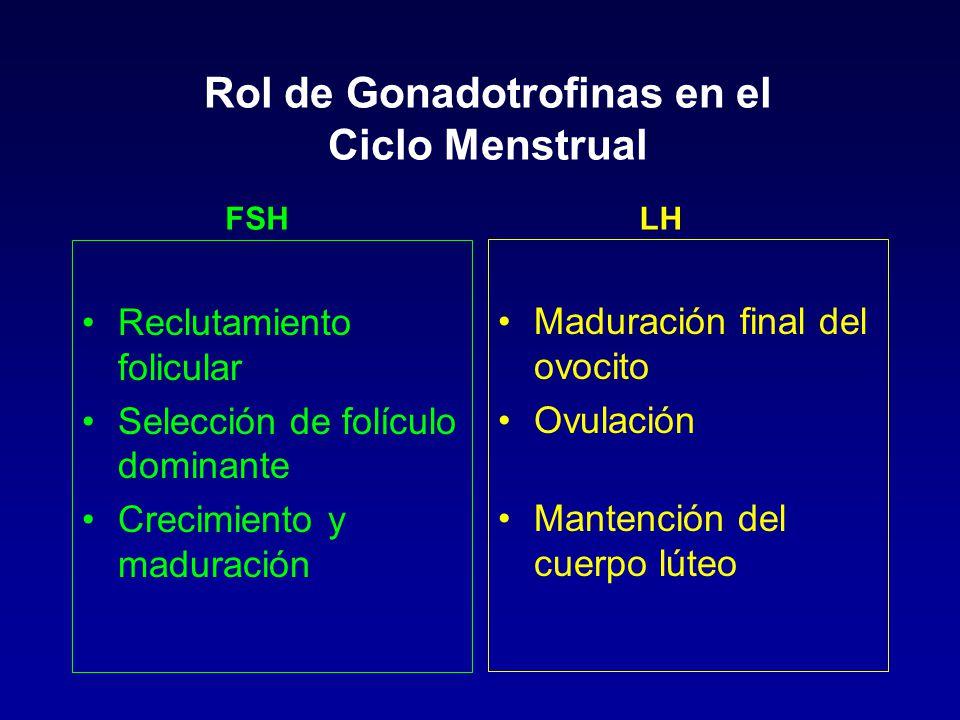 Rol de Gonadotrofinas en el Ciclo Menstrual