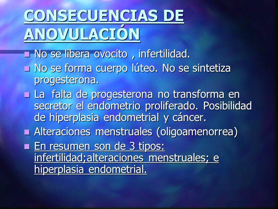 CONSECUENCIAS DE ANOVULACIÓN