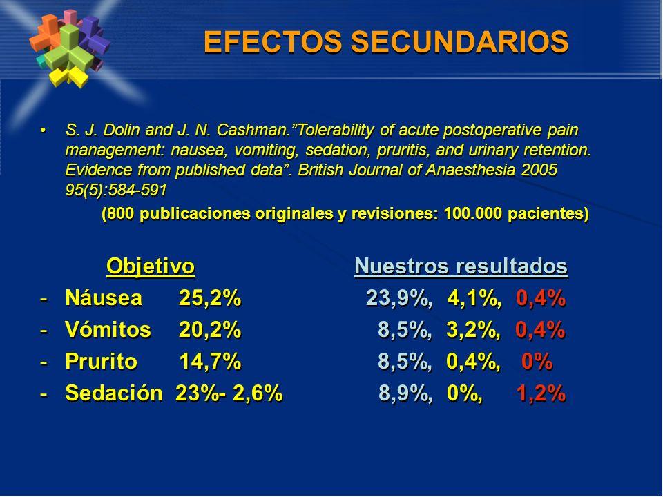 EFECTOS SECUNDARIOS Objetivo Nuestros resultados