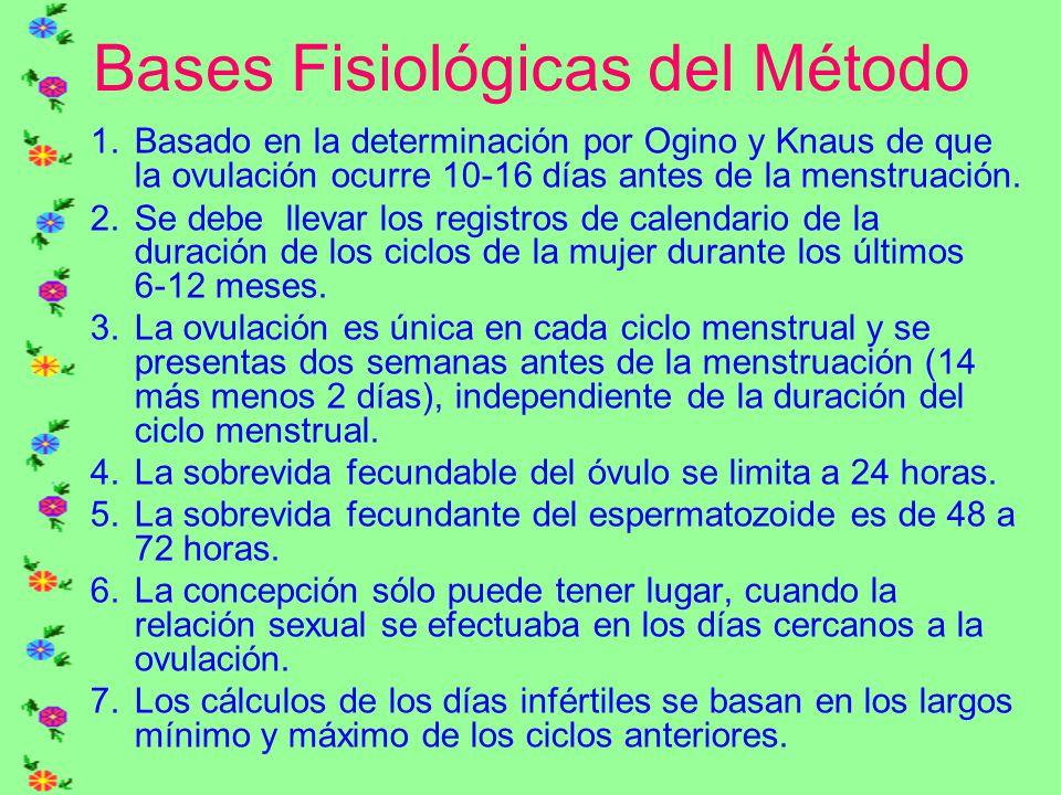 Bases Fisiológicas del Método